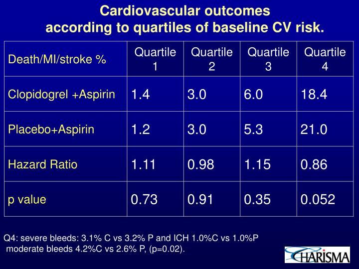 Cardiovascular outcomes