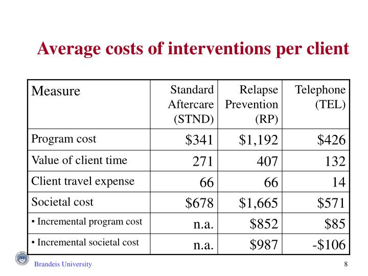 Average costs of interventions per client