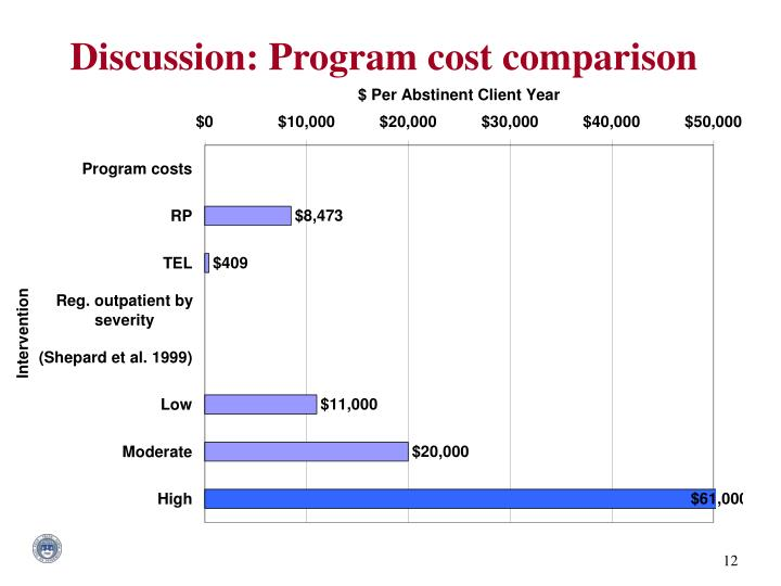 Discussion: Program cost comparison