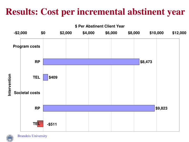 Results: Cost per incremental abstinent year