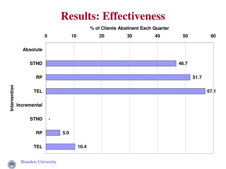 Results: Effectiveness