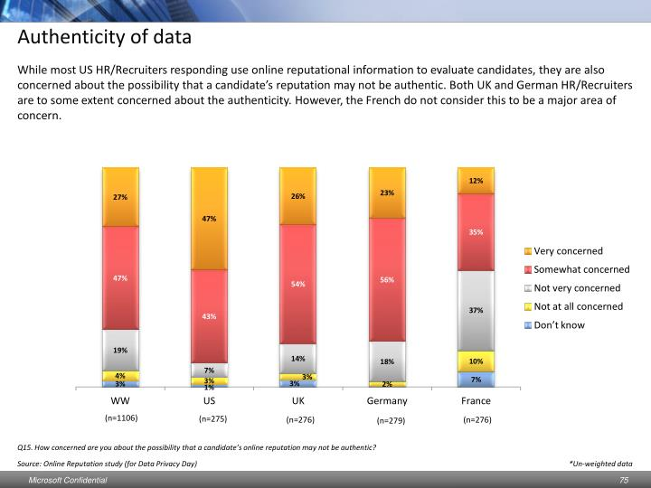 Authenticity of data