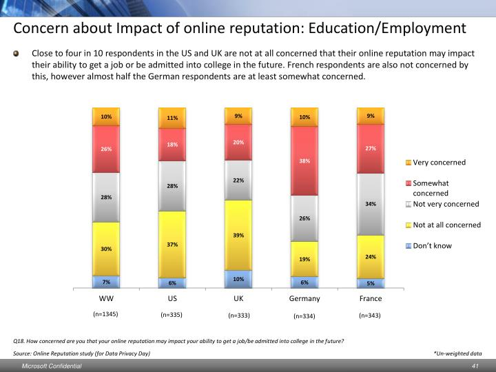 Concern about Impact of online reputation: Education/Employment