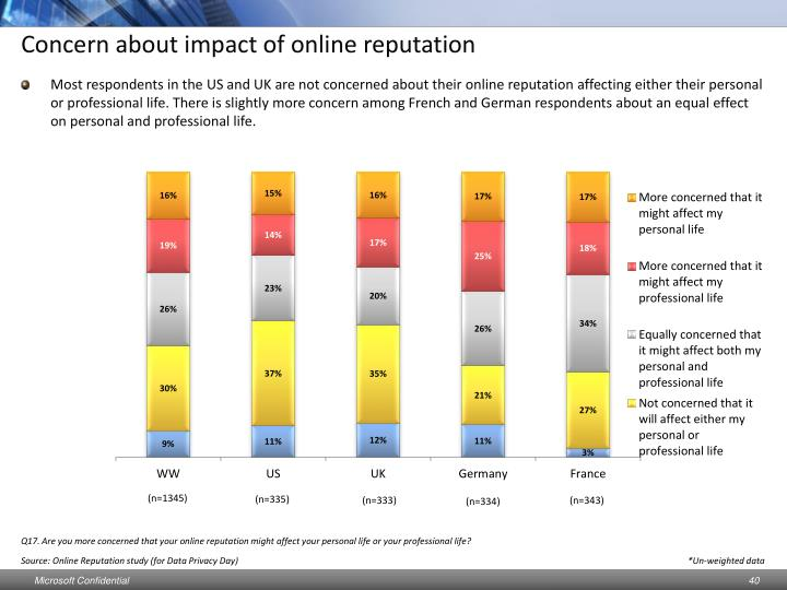 Concern about impact of online reputation