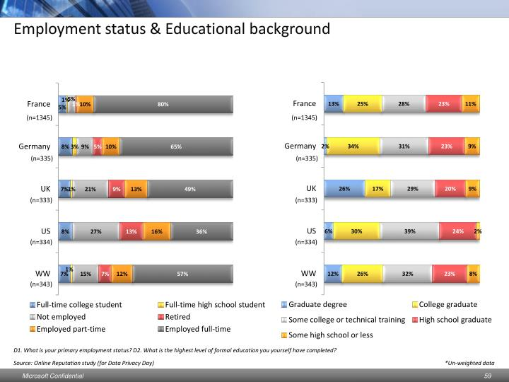 Employment status & Educational background