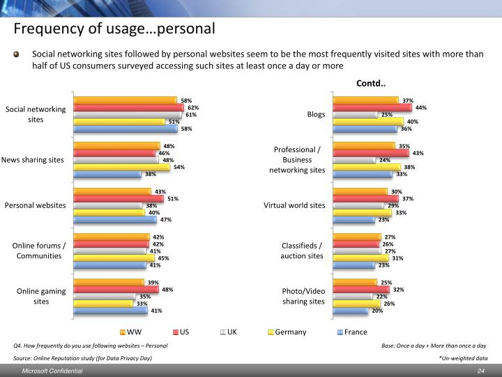 Frequency of usage…personal