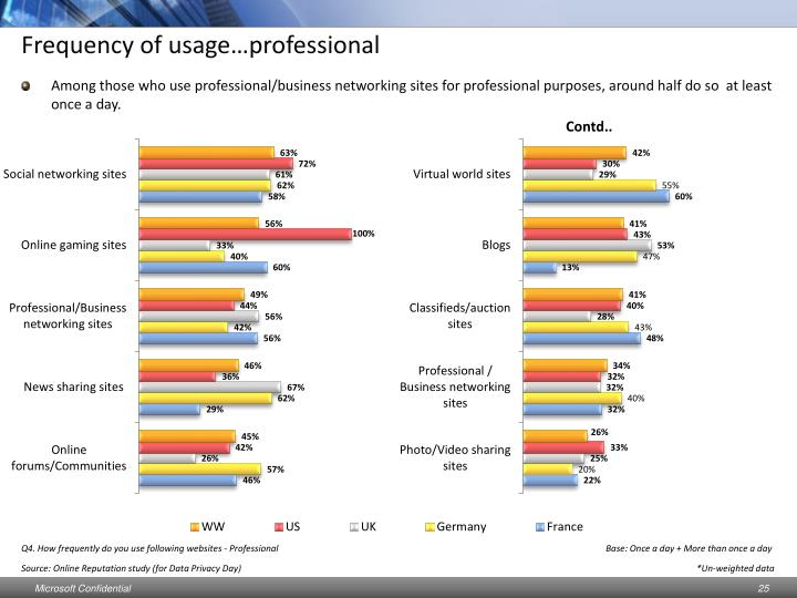 Frequency of usage…professional