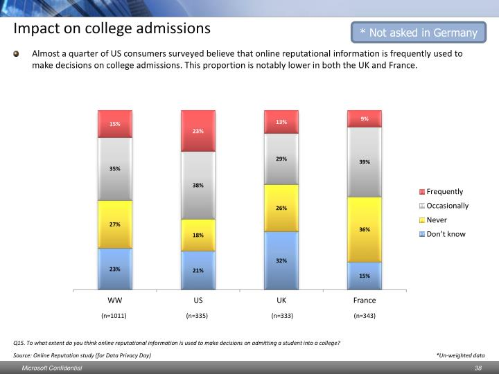 Impact on college admissions