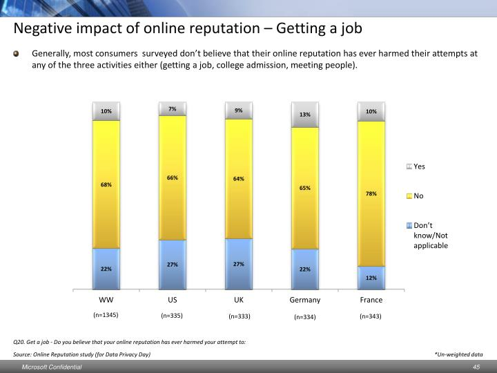 Negative impact of online reputation – Getting a job