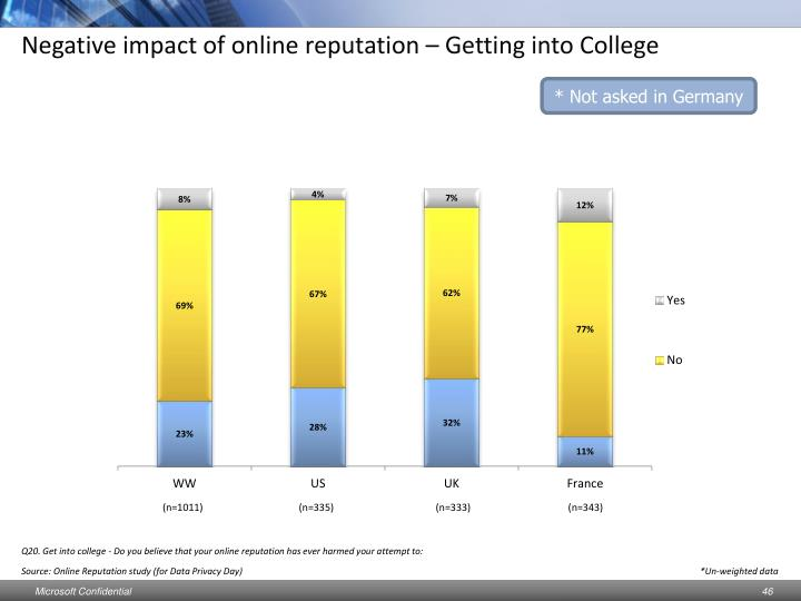Negative impact of online reputation – Getting into College