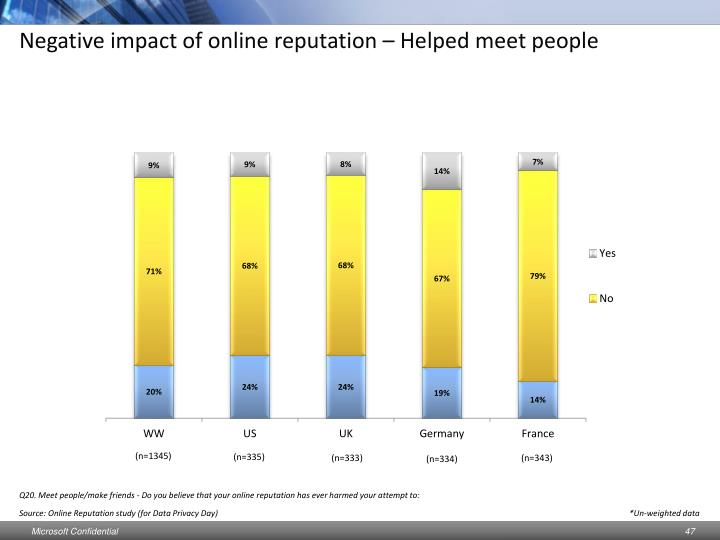 Negative impact of online reputation – Helped meet people