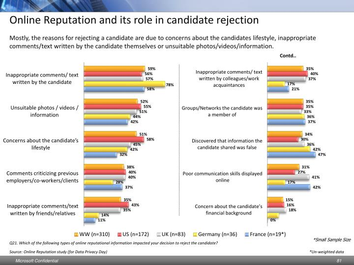 Online Reputation and its role in candidate rejection
