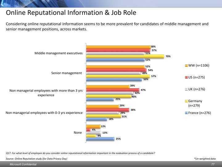 Online Reputational Information & Job Role
