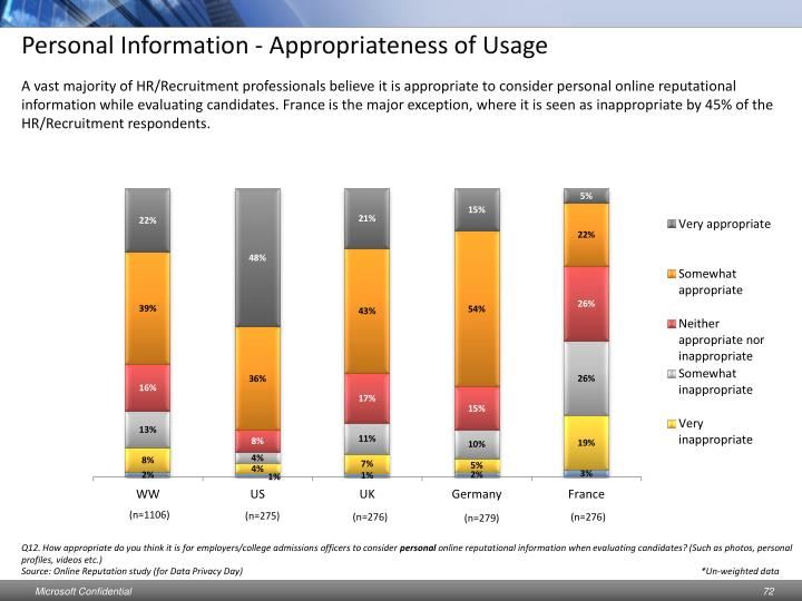 Personal Information - Appropriateness of Usage
