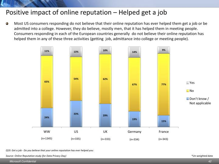 Positive impact of online reputation – Helped get a job