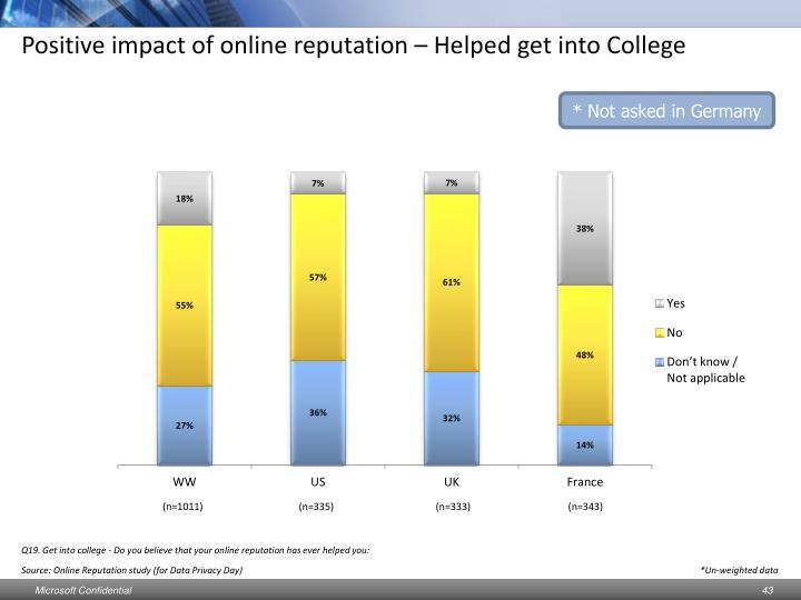 Positive impact of online reputation – Helped get into College