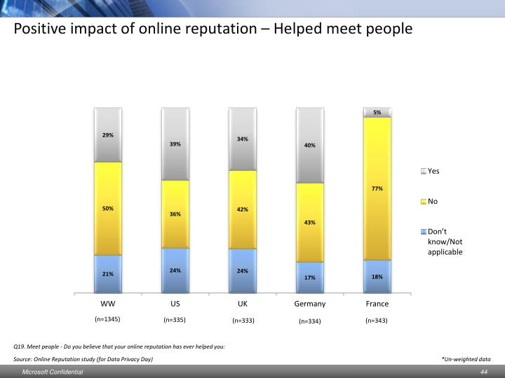Positive impact of online reputation – Helped meet people