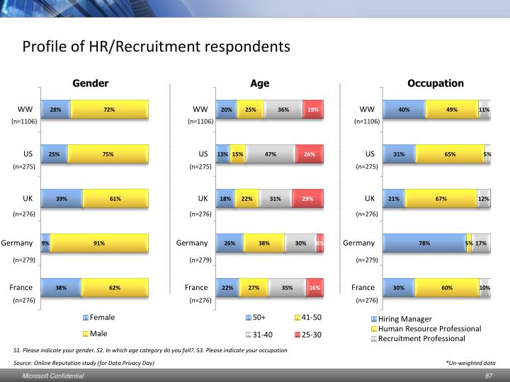 Profile of HR/Recruitment respondents