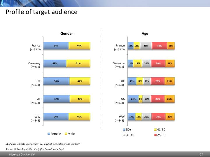 Profile of target audience