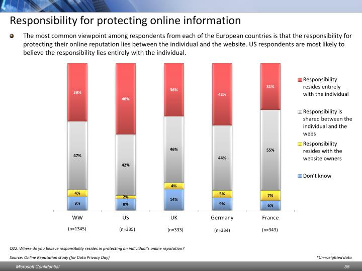 Responsibility for protecting online information