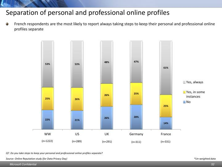 Separation of personal and professional online profiles