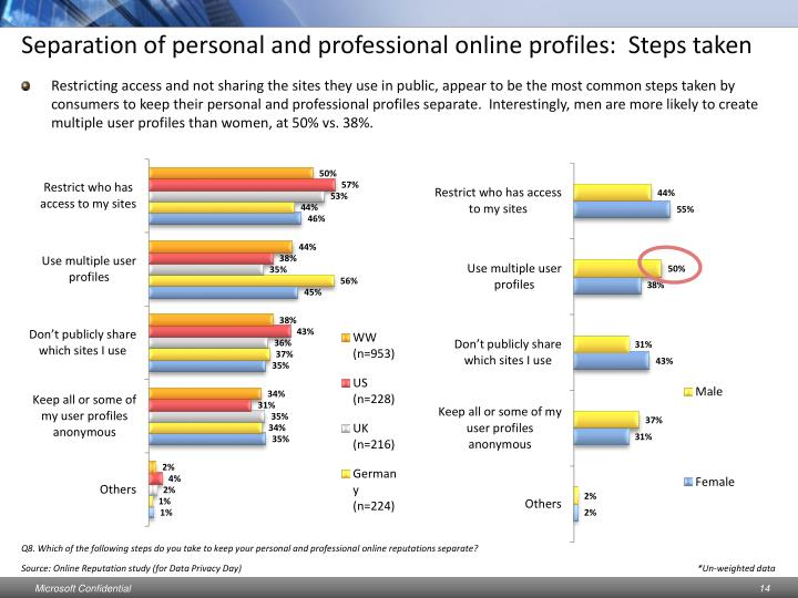 Separation of personal and professional online profiles:  Steps taken