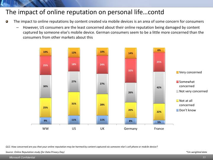 The impact of online reputation on personal life…contd