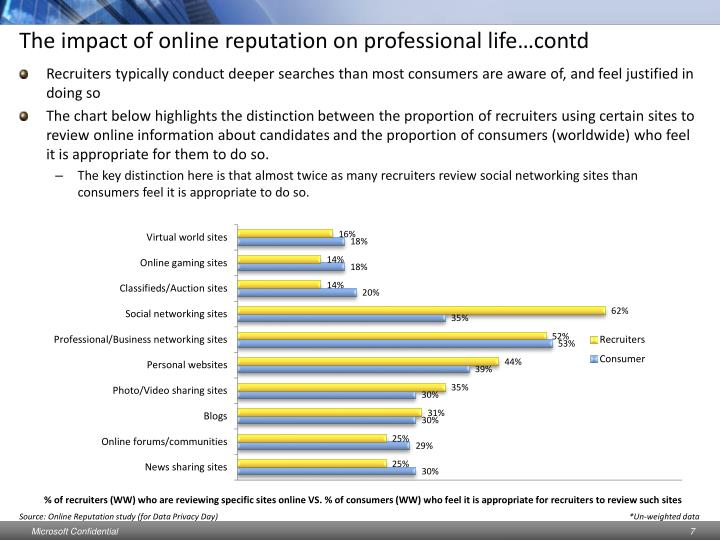 The impact of online reputation on professional life…contd