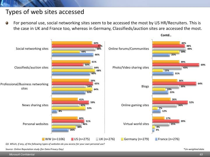 Types of web sites accessed