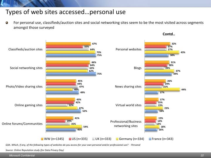 Types of web sites accessed…personal use