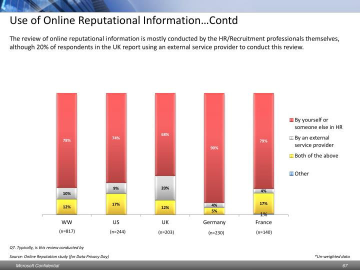 Use of Online Reputational Information…Contd