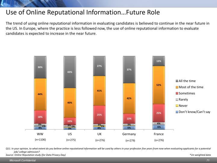 Use of Online Reputational Information…Future Role
