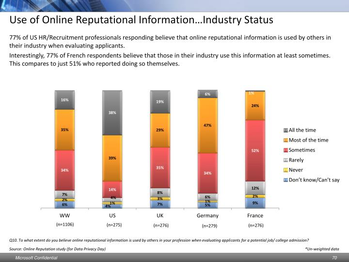 Use of Online Reputational Information…Industry Status