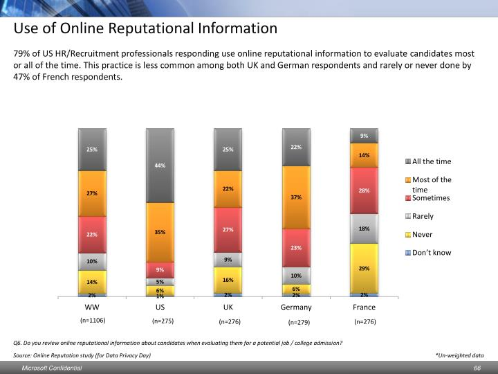 Use of Online Reputational Information