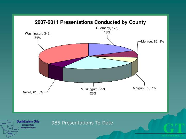 985 Presentations To Date