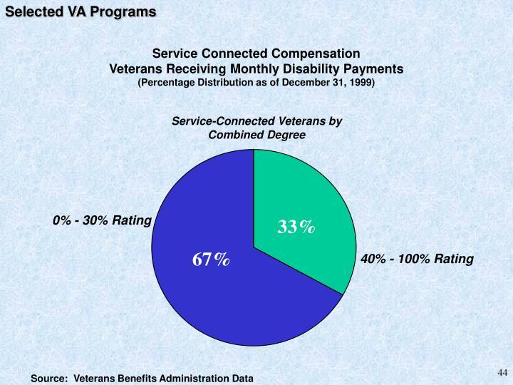 Selected VA Programs