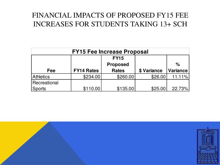 Financial impacts of proposed fy15 fee increases for students taking 13+