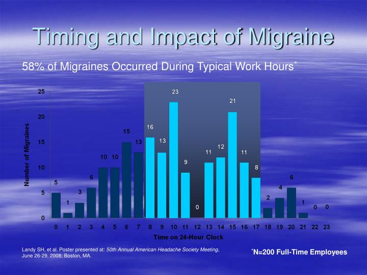 Timing and Impact of Migraine