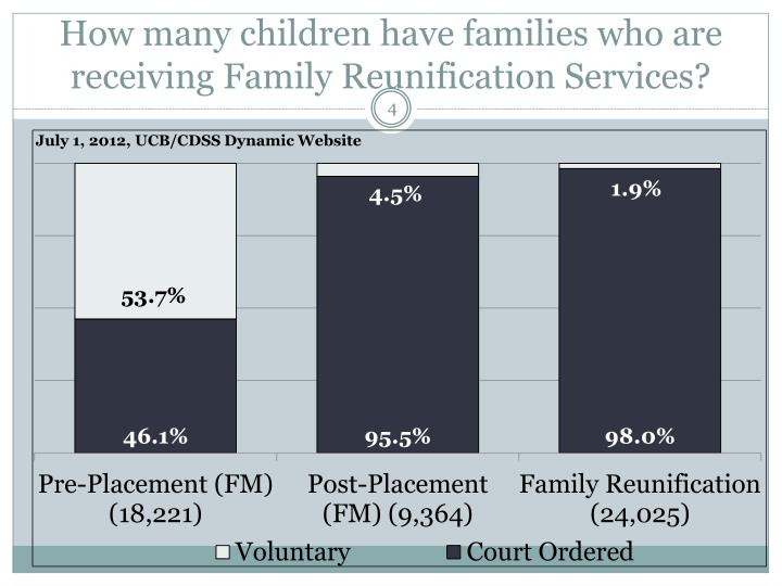 How many children have families who are receiving Family Reunification Services?