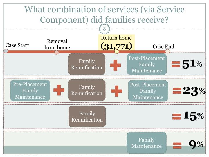 What combination of services (via Service Component) did families receive?