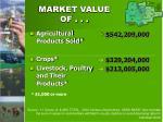 market value of