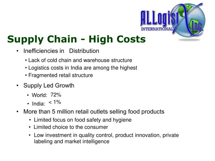 Supply Chain - High Costs
