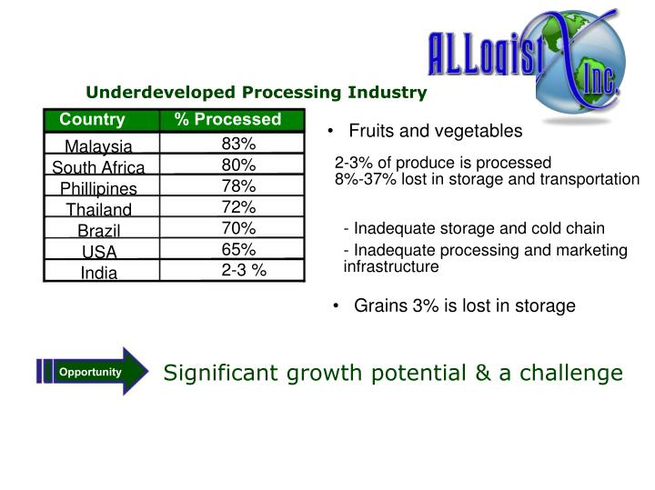 Underdeveloped Processing Industry