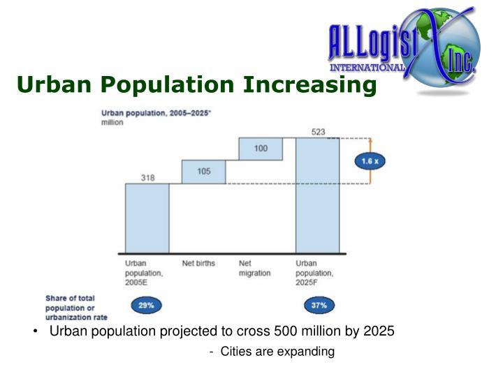 Urban Population Increasing