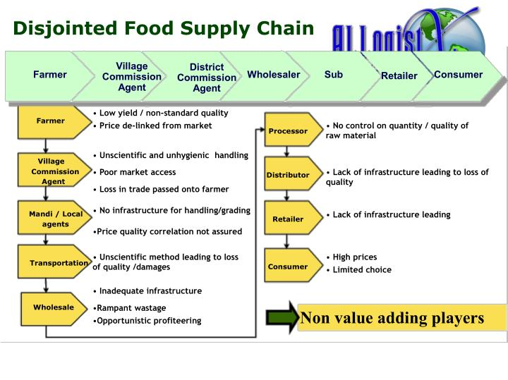 Disjointed Food Supply Chain