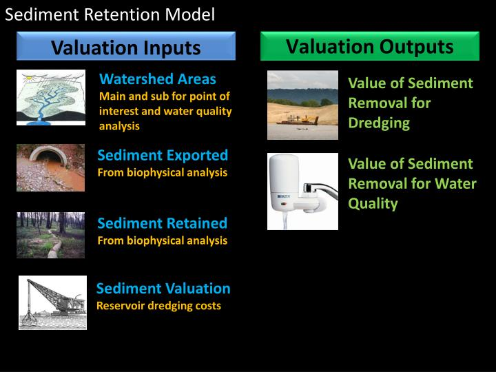 Sediment Retention Model