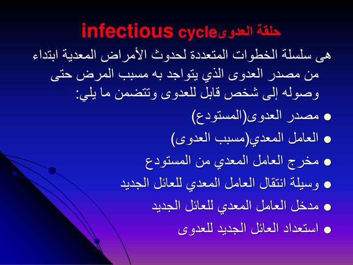 حلقة العدوى
