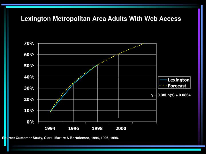Lexington Metropolitan Area Adults With Web Access