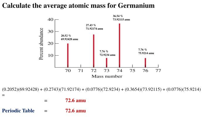 Calculate the average atomic mass for Germanium