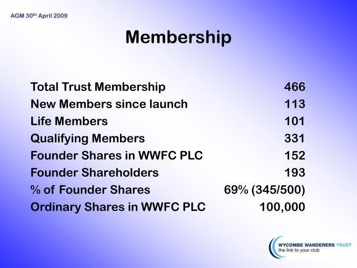 Total Trust Membership466